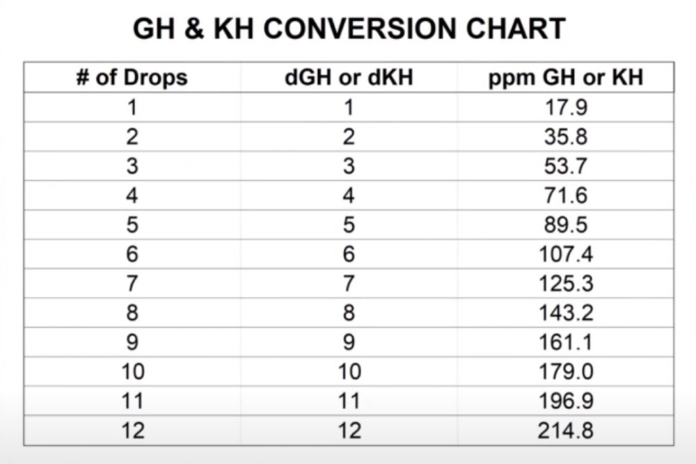 GH and KH Conversion Chart